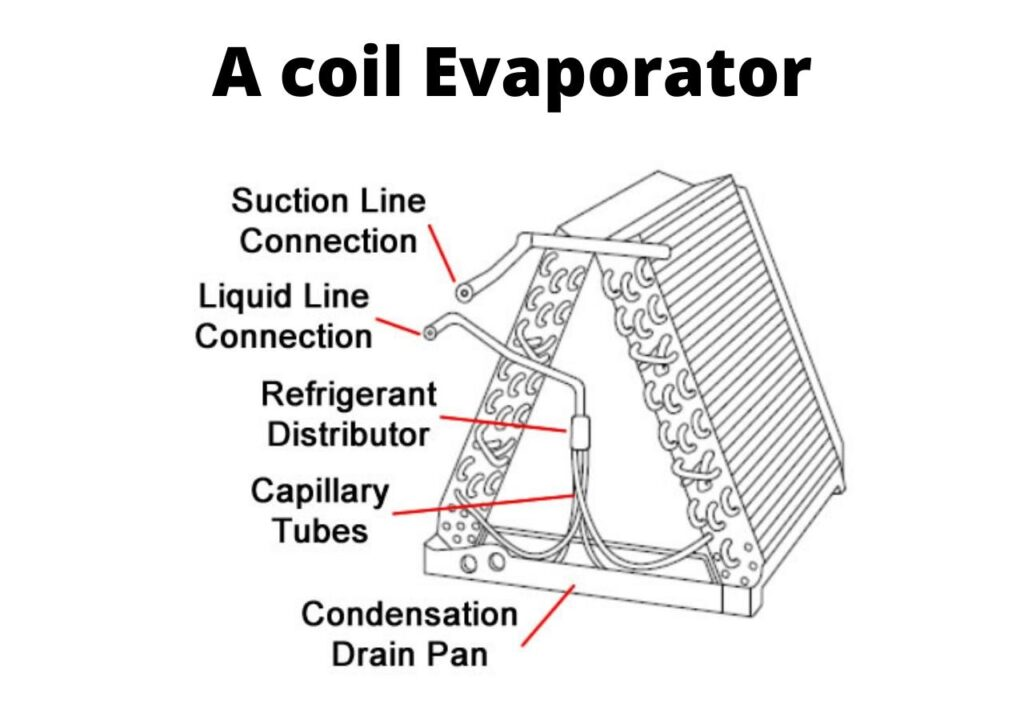 air conditioner's evaporator coil